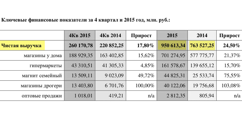 Страница 4 пресс-релиза «Магнита» по итогам 2015 года