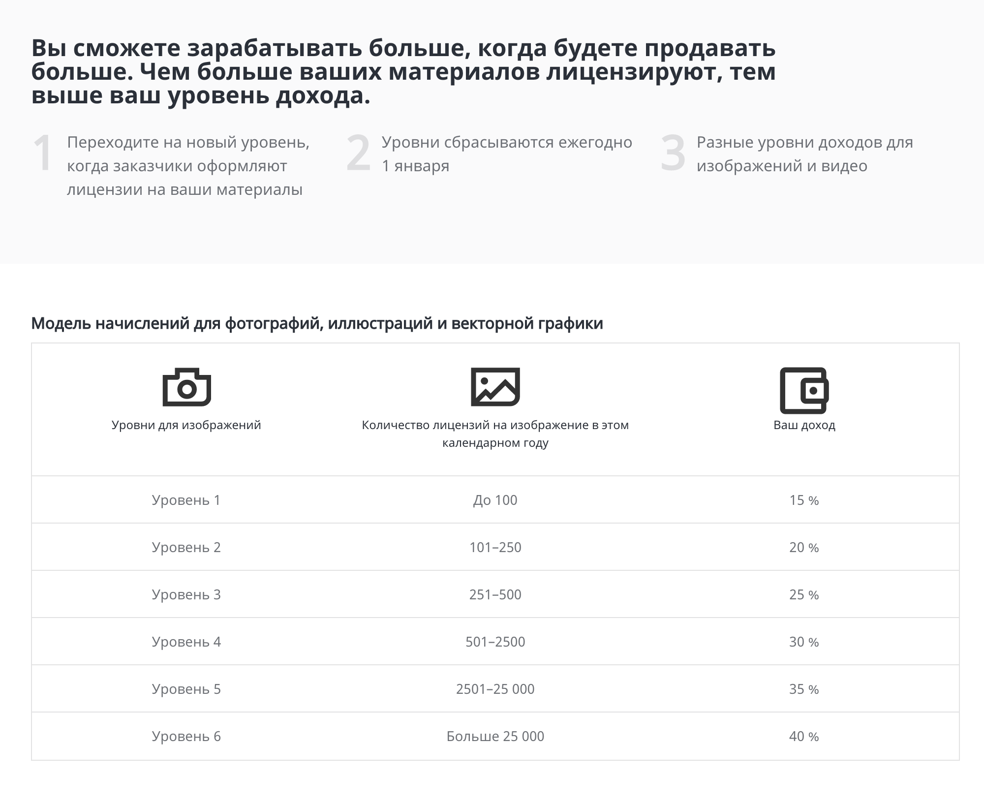 Размер роялти за изображения на «Шаттерстоке» от15 до40%