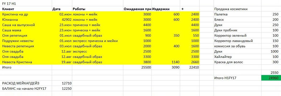 Мой первый план/факт. Планировала заработать 25 000<span class=ruble>Р</span> за год, а выполнила цель за полгода