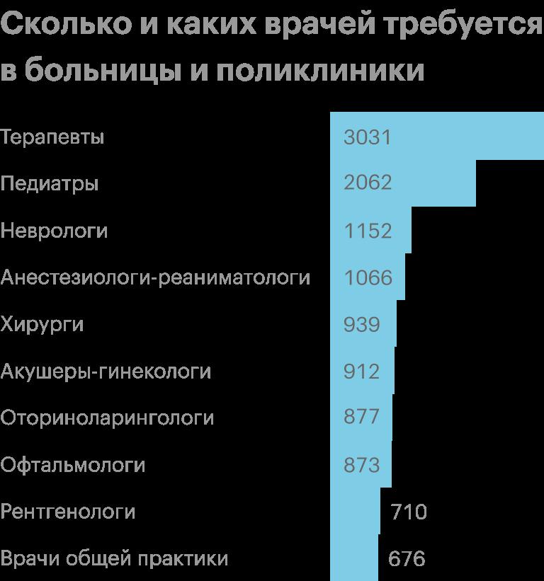 Источник: «Работа в России»