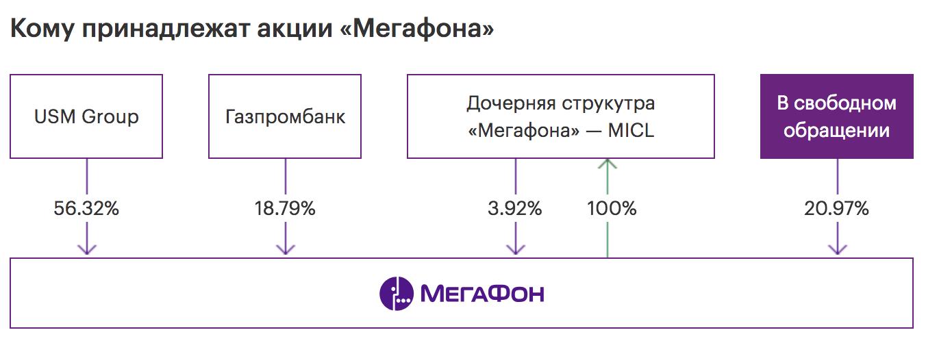 «Мегафон» будет выкупать только акции, находящиеся в свободном обращении. График — официальный сайт «Мегафона»