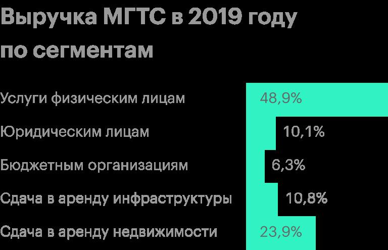 Источник: финансовая отчетность МГТС за 2019год по МСФО, стр.24