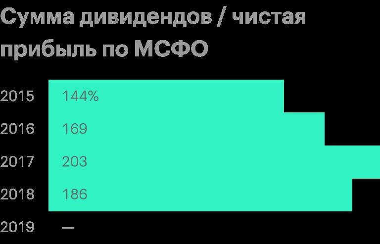 Источник: история дивидендных выплат МГТС
