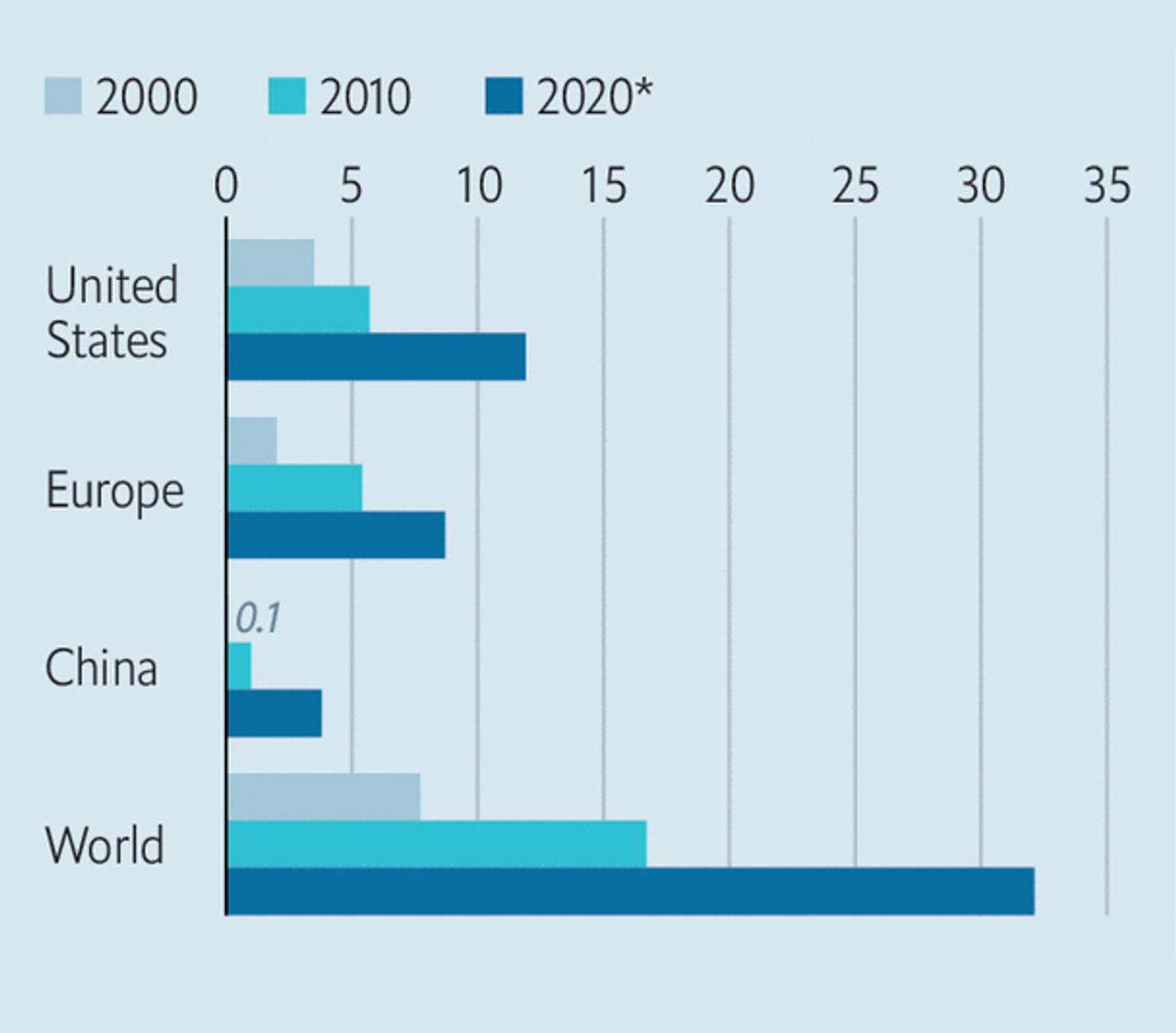 Объем доступной для инвестирования коммерческой недвижимости в США, Европе, Китае и во всем мире в разные годы в триллионах долларов. 2020 год — предварительная оценка. Источник: TheEconomist