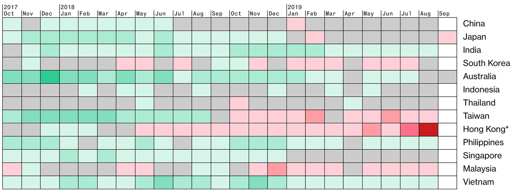 Показатели индекса менеджеров по закупкам (PMI) в разных странах Азии по годам и месяцам. Чем краснее — тем хуже, чем зеленее — тем лучше. Серый — никак, то есть безрадостно. Источник:Bloomberg