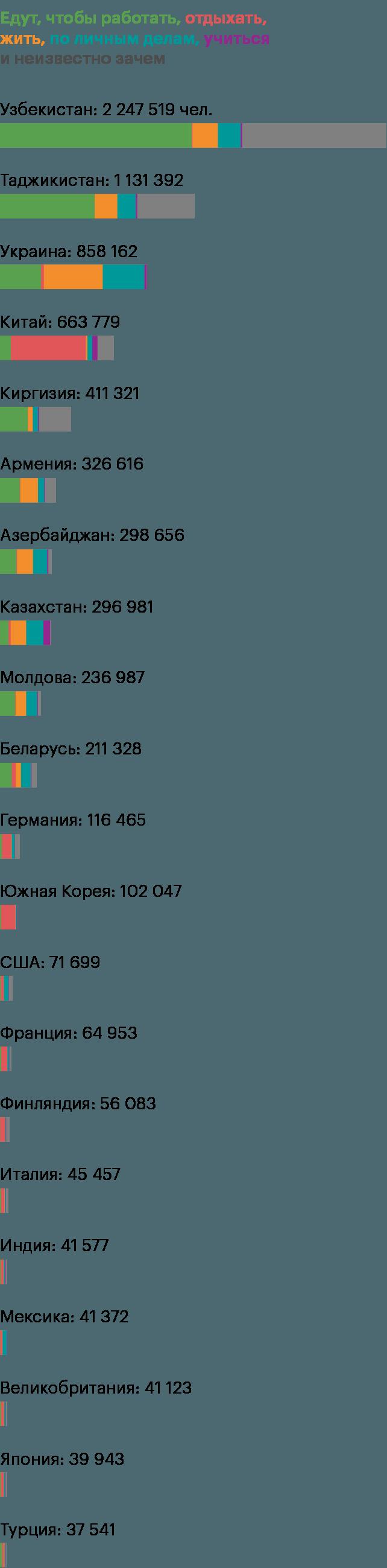 Трудовые мигранты и туристы в России