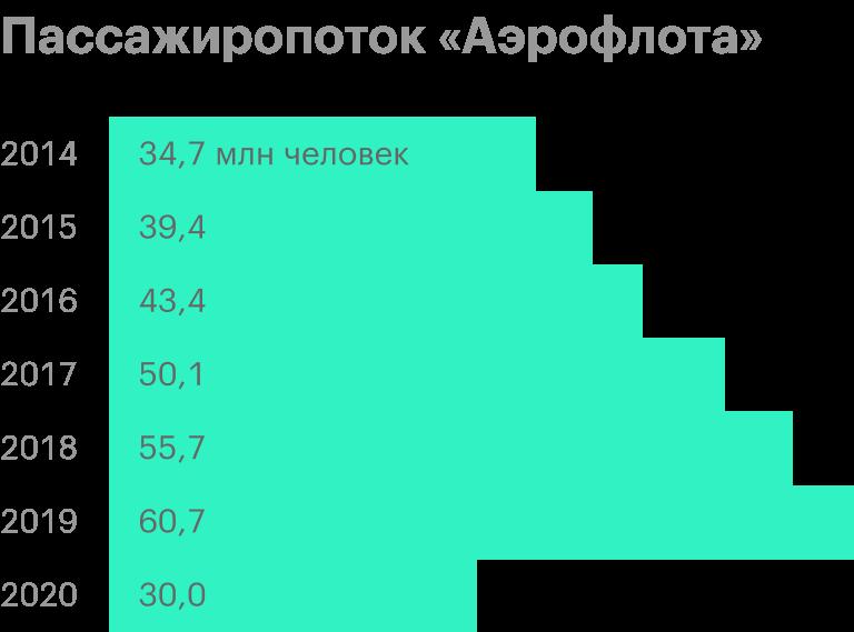 Источник: пресс-релизы «Аэрофлота». Данные за 2020год — прогноз генерального директора компании