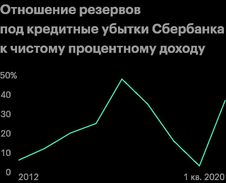 Источник: финансовые отчеты Сбербанка по МСФО