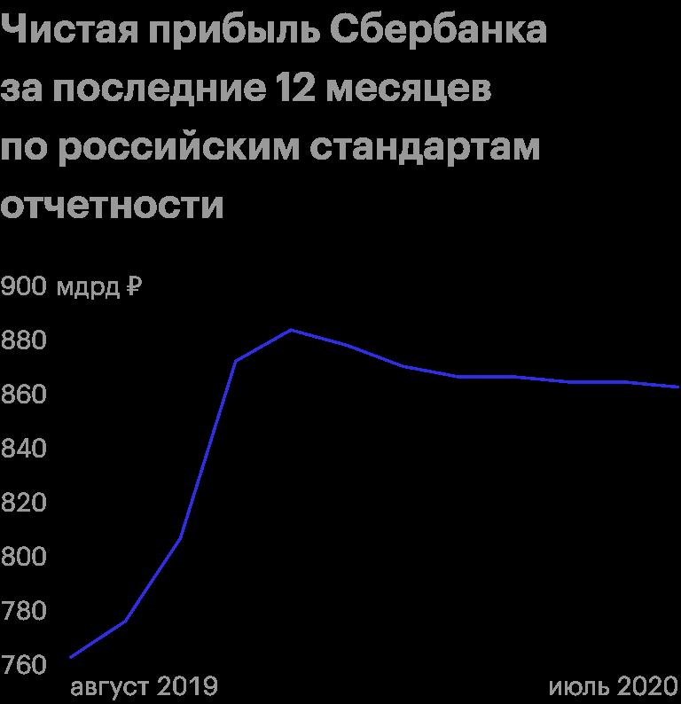Источник: пресс-релизы Сбербанка по итогам месяцев