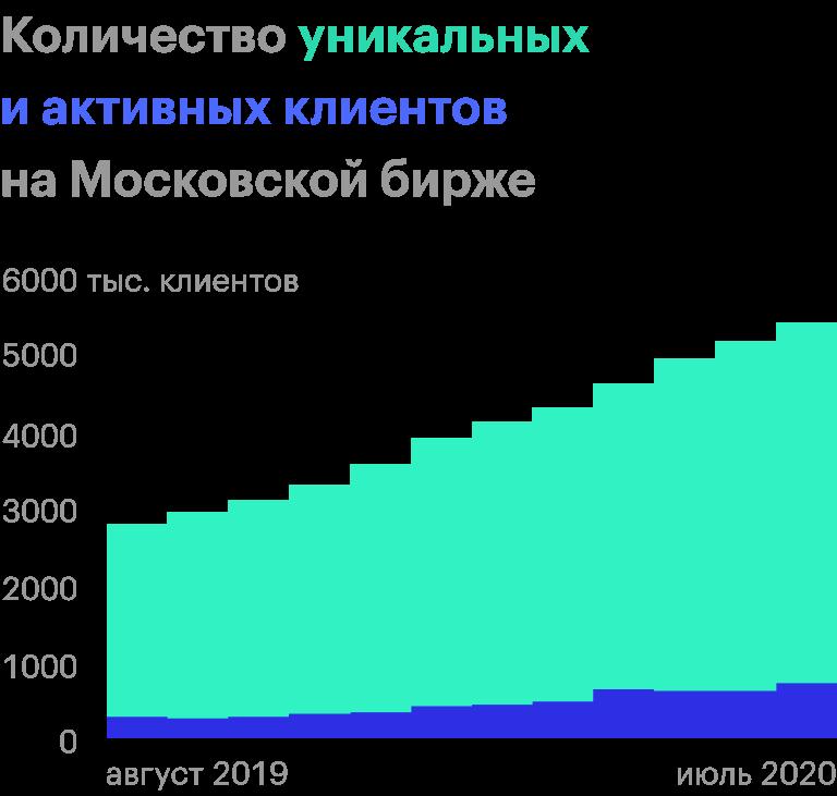Источник: статистика Московской биржи