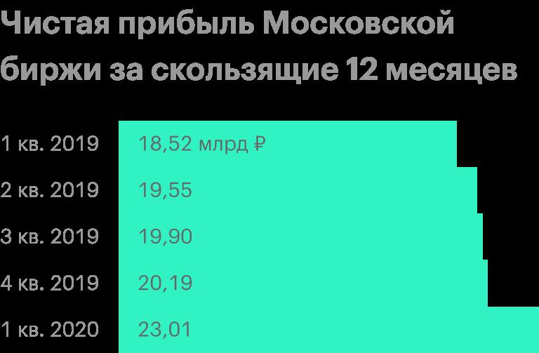 Источник: финансовые отчеты Московской биржи