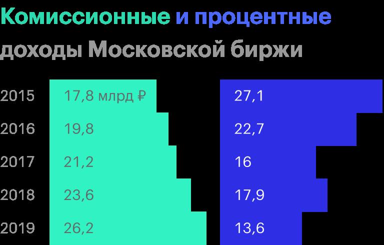 Источник: финансовые отчеты Московской биржи по МСФО