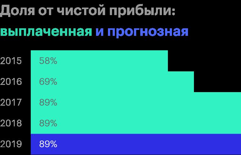 Источник: дивидендная история Московской биржи
