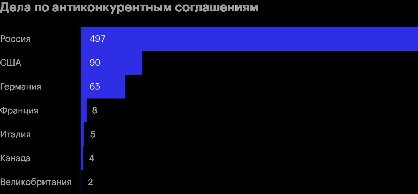 Доля дел ФАС России по соглашениям, 2015 год. Источник: Deloitte