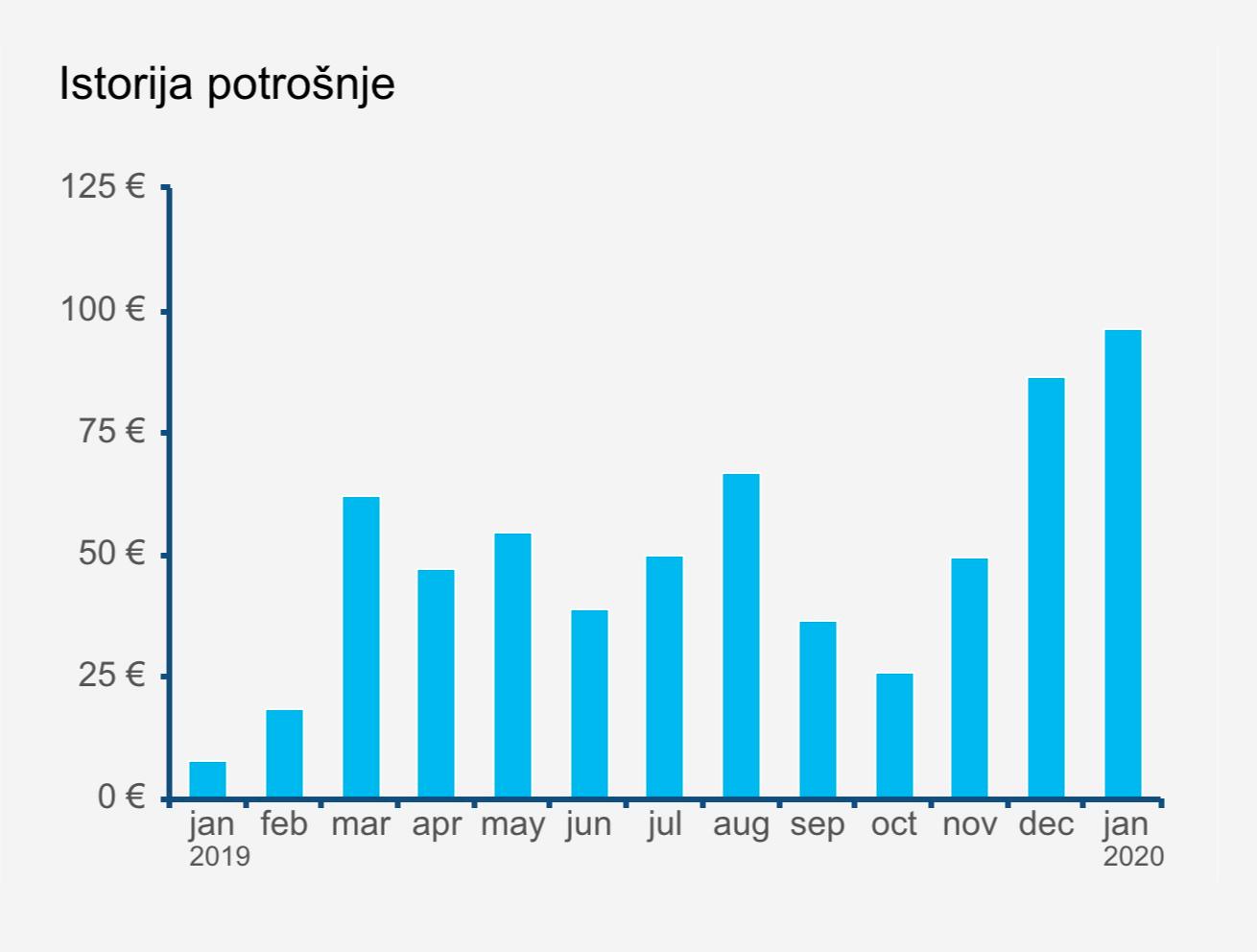 История моих платежей за электроэнергию за последние 12 месяцев. Скриншот из личного кабинета на сайте epcg.com