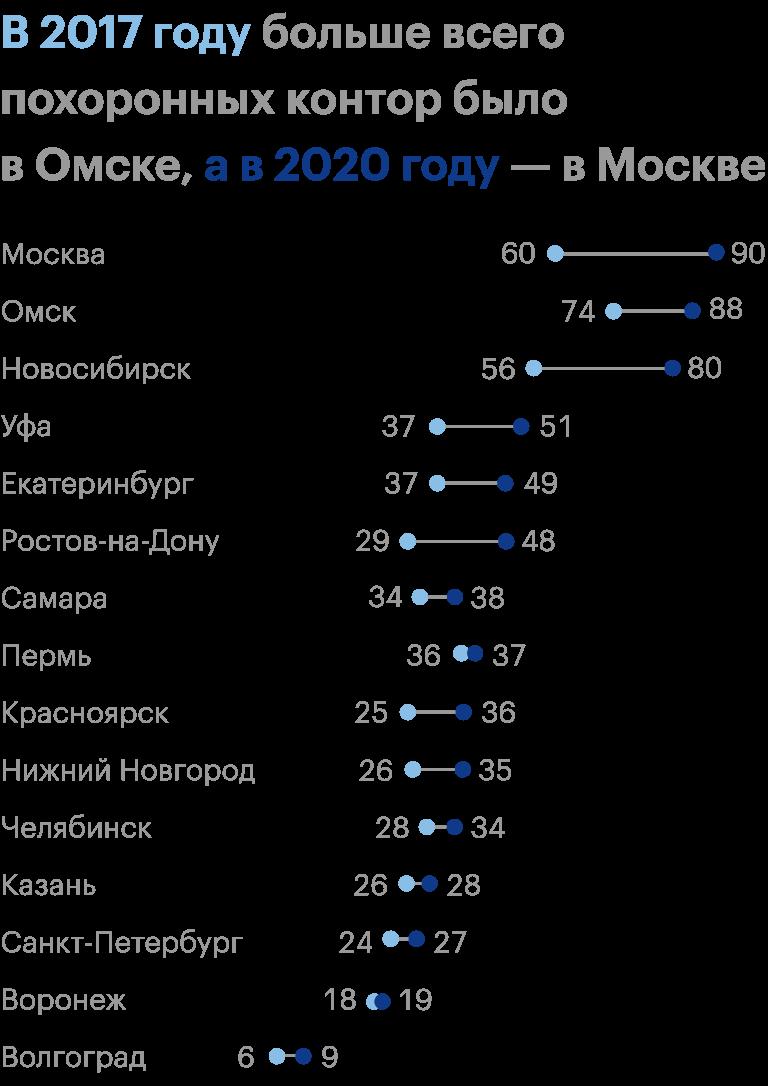 Количество похоронных контор в рубрике «Помощь в организации похорон» в миллионниках России. Источник: «2ГИС»