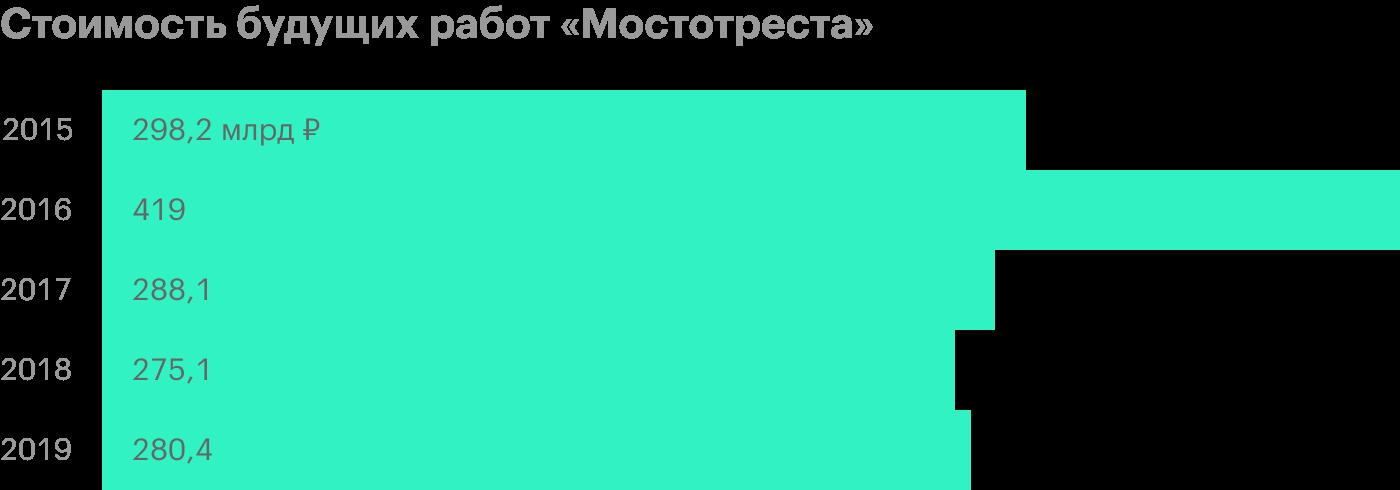 Источник: пресс-релиз «Мостотреста» по итогам 2019года