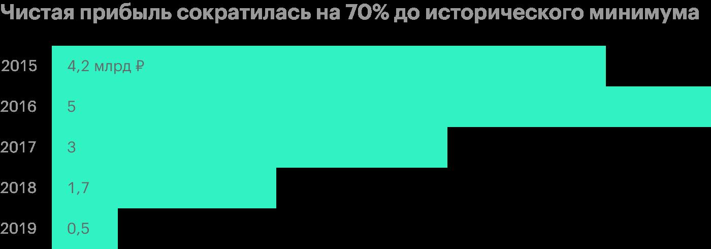 Источник: финансовые отчеты «Мостотреста»