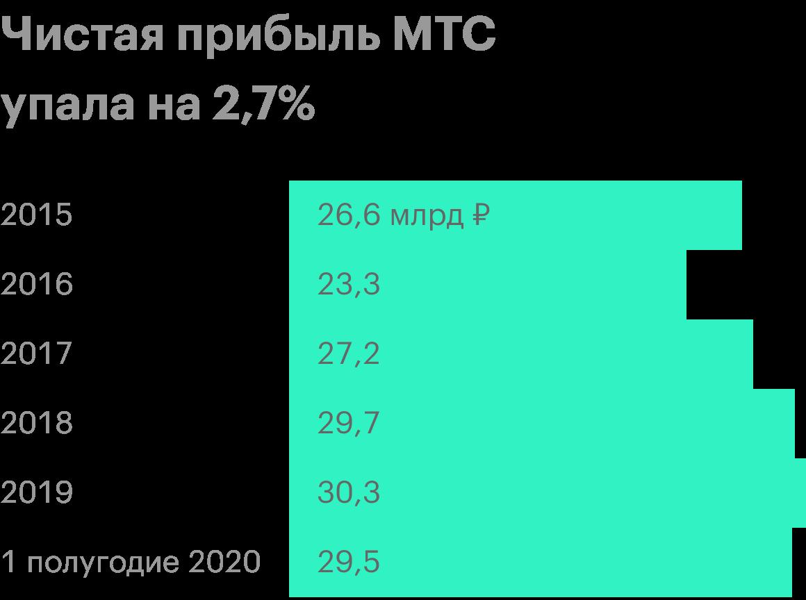 Источник: финансовые отчеты МТС за первый и второй кварталы 2020года