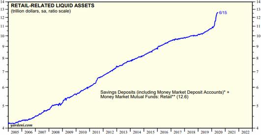 Ликвидные активы розничных инвесторов в триллионах долларов, данные на 15 июня 2020. Источник: TheWall Street Journal