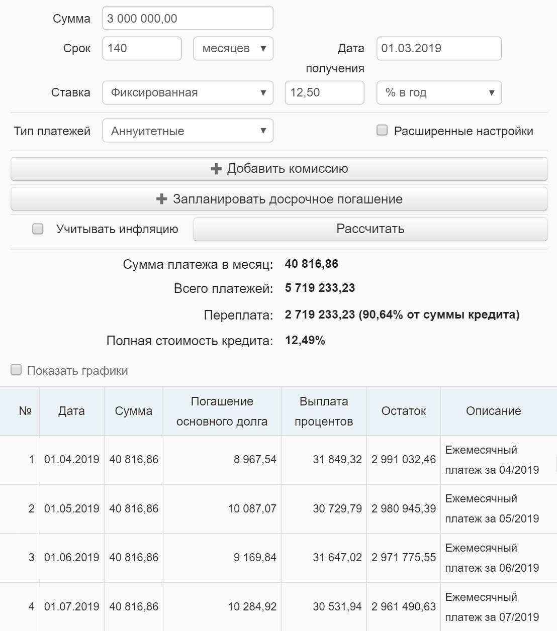 Если я буду платить строго по графику, переплата по кредиту составит 2 719 233,23<span class=ruble>Р</span>