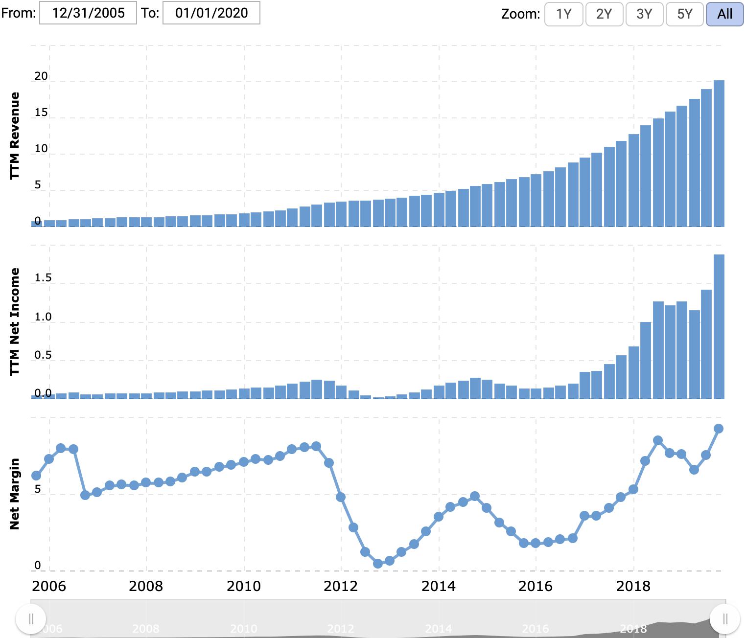 Выручка за последние 12 месяцев в млрд долларов, прибыль за последние 12 месяцев в млрд долларов, итоговая маржа в процентах от выручки. Источник: Macrotrends