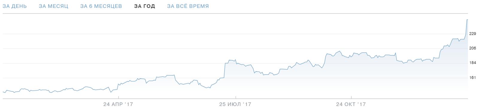 Акции Netflix — график Тинькофф-инвестиций