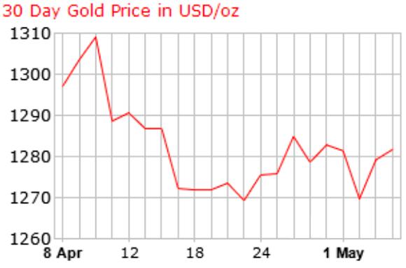 На свирепые заявления Трампа и панику на бирже золото отреагировало настолько незначительным подъемом, что даже оскорбительно. Источник: Gold Price