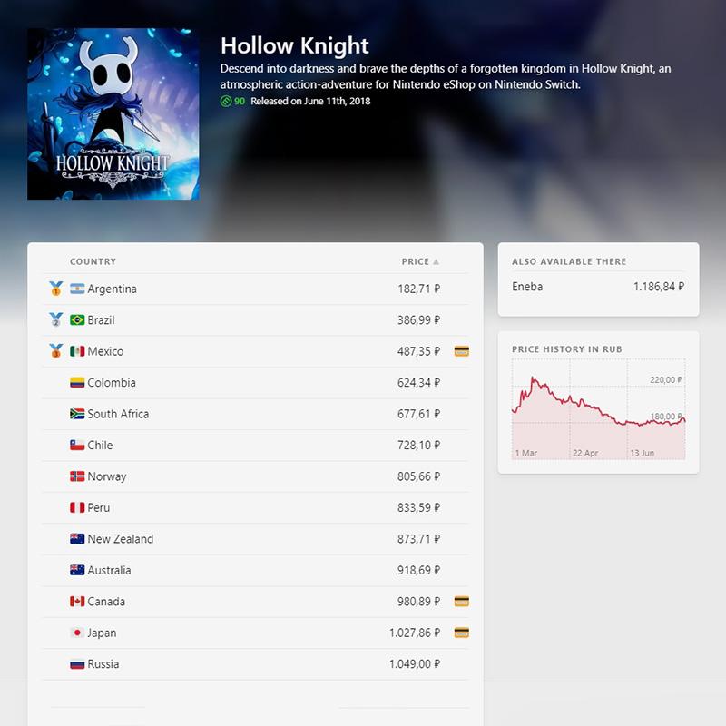 Иконка золотой карточки рядом с ценой означает, что для этой страны есть карта предоплаты на сайте eneba.com. Клик на иконку перенаправляет на страницу покупки. Я купила карту предоплаты для Мексики и сэкономила 562<span class=ruble>Р</span>
