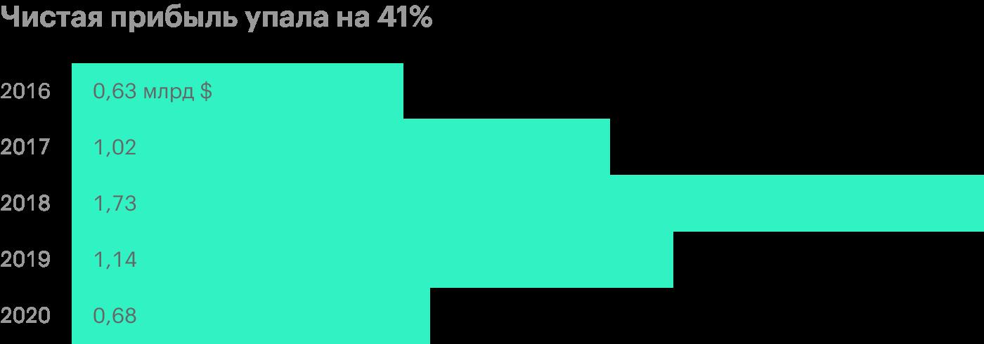 Источник: финансовая отчетность НЛМК за 9 месяцев 2020 года