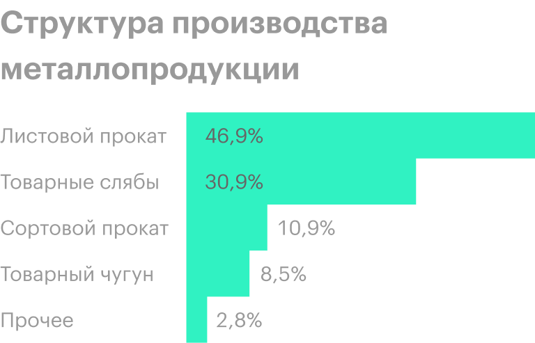 Источник: операционные результаты НЛМК