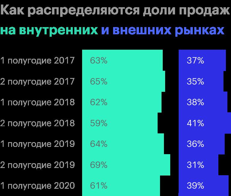 К внутренним рынкам относятся Россия, США и ЕС. Источник: операционные результаты НЛМК