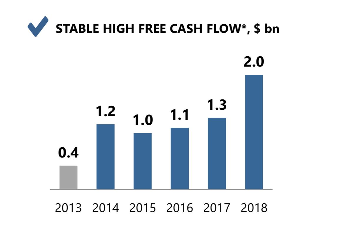 Большой стабильный свободный денежный поток — большие дивиденды. Презентация стратегии НЛМК до 2022 года, стр. 16