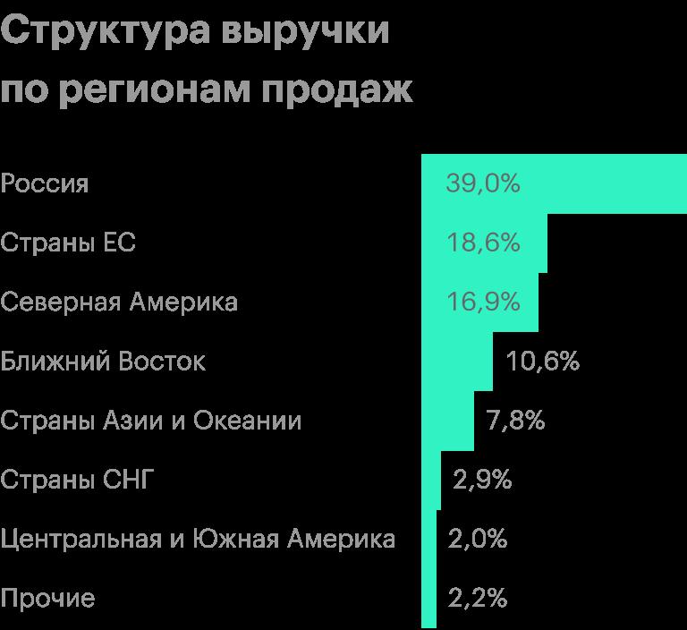 Источник: финансовая отчетность НЛМК за 1 полугодие 2020года