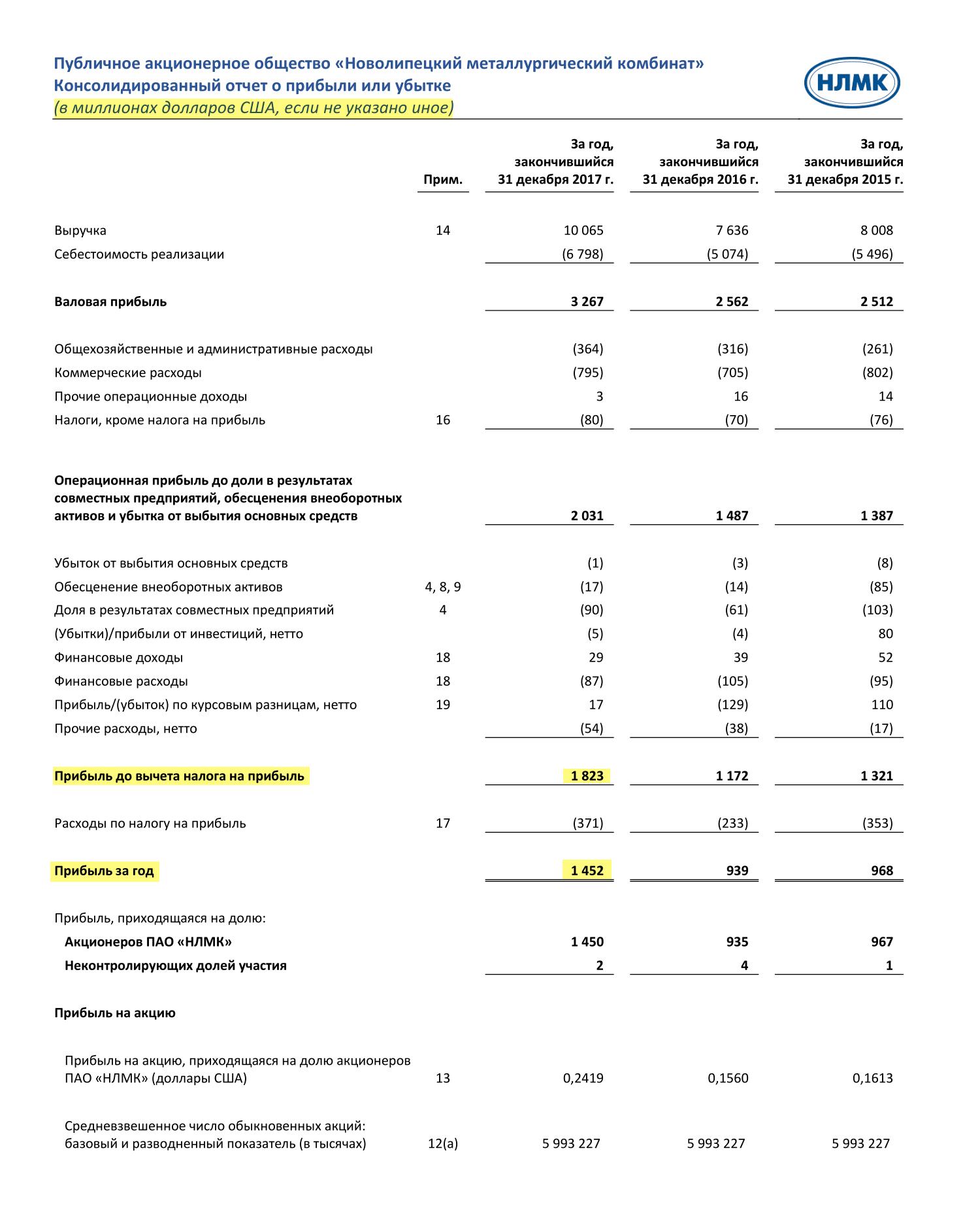 Страница 14 отчета НЛМК по итогам 2017 года