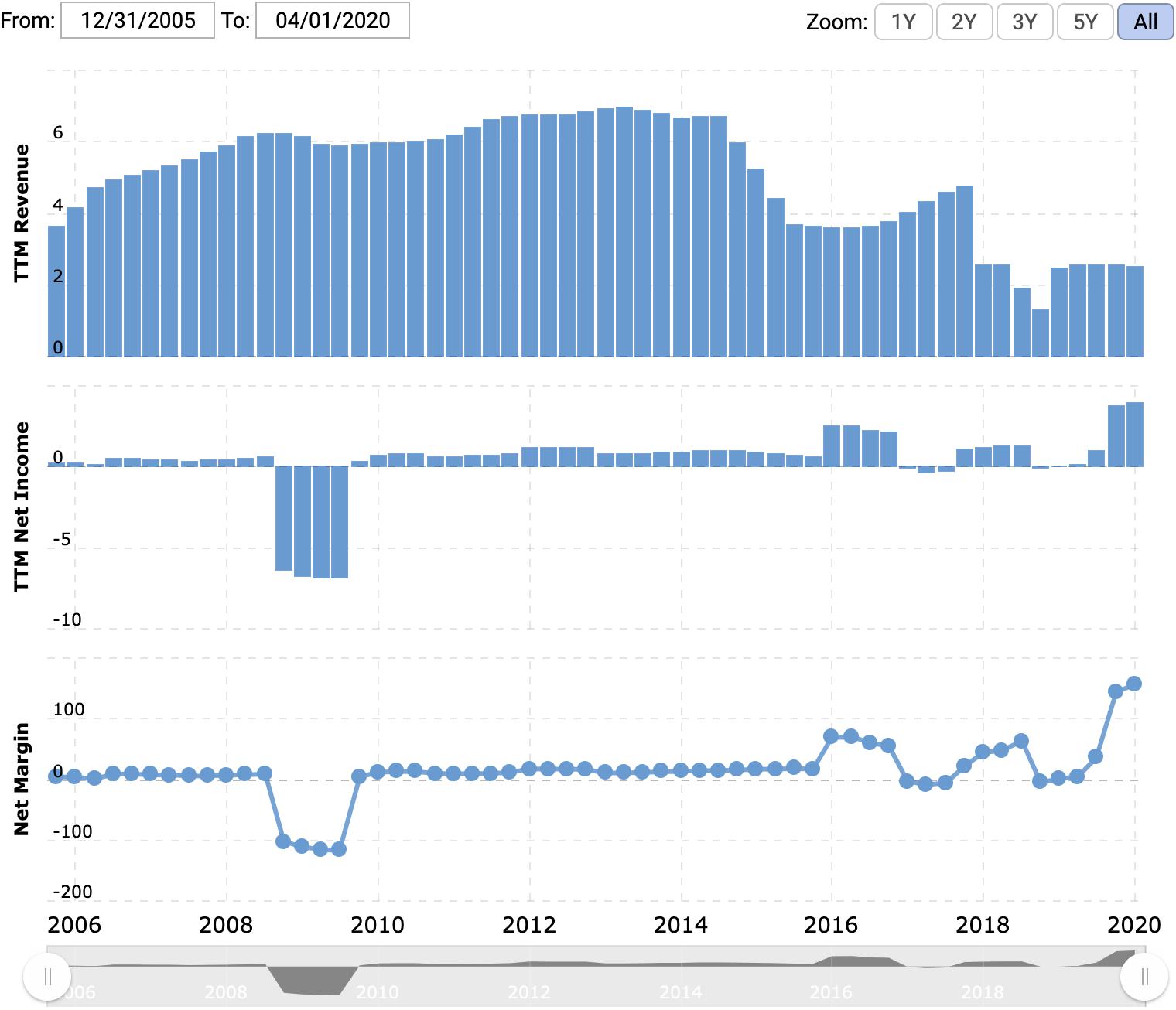 Выручка и прибыль или убыток за последние 12 месяцев в миллиардах долларов, итоговая маржа в процентах от выручки. Источник: Macrotrends
