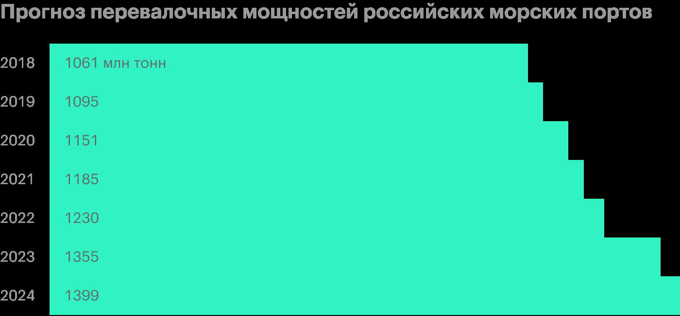 Источник: обзор отрасли грузоперевозок в России, стр.33
