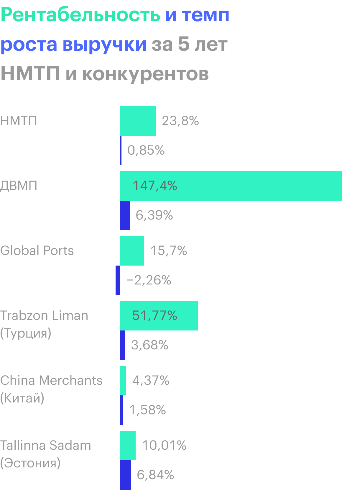 Источник: финансовые отчеты компаний по МСФО, расчеты автора