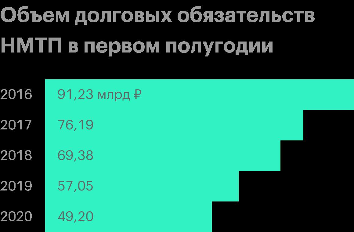 Источник: финансовая отчетность НМТП по МСФО