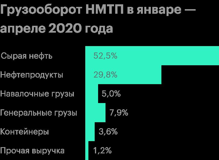 Источник: операционные результаты НМТП за январь — апрель 2020года