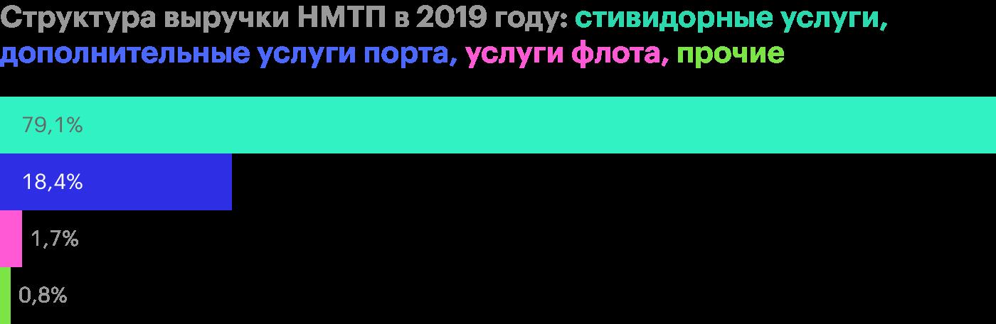 Источник: финансовая отчетность НМТП за 2019год по МСФО