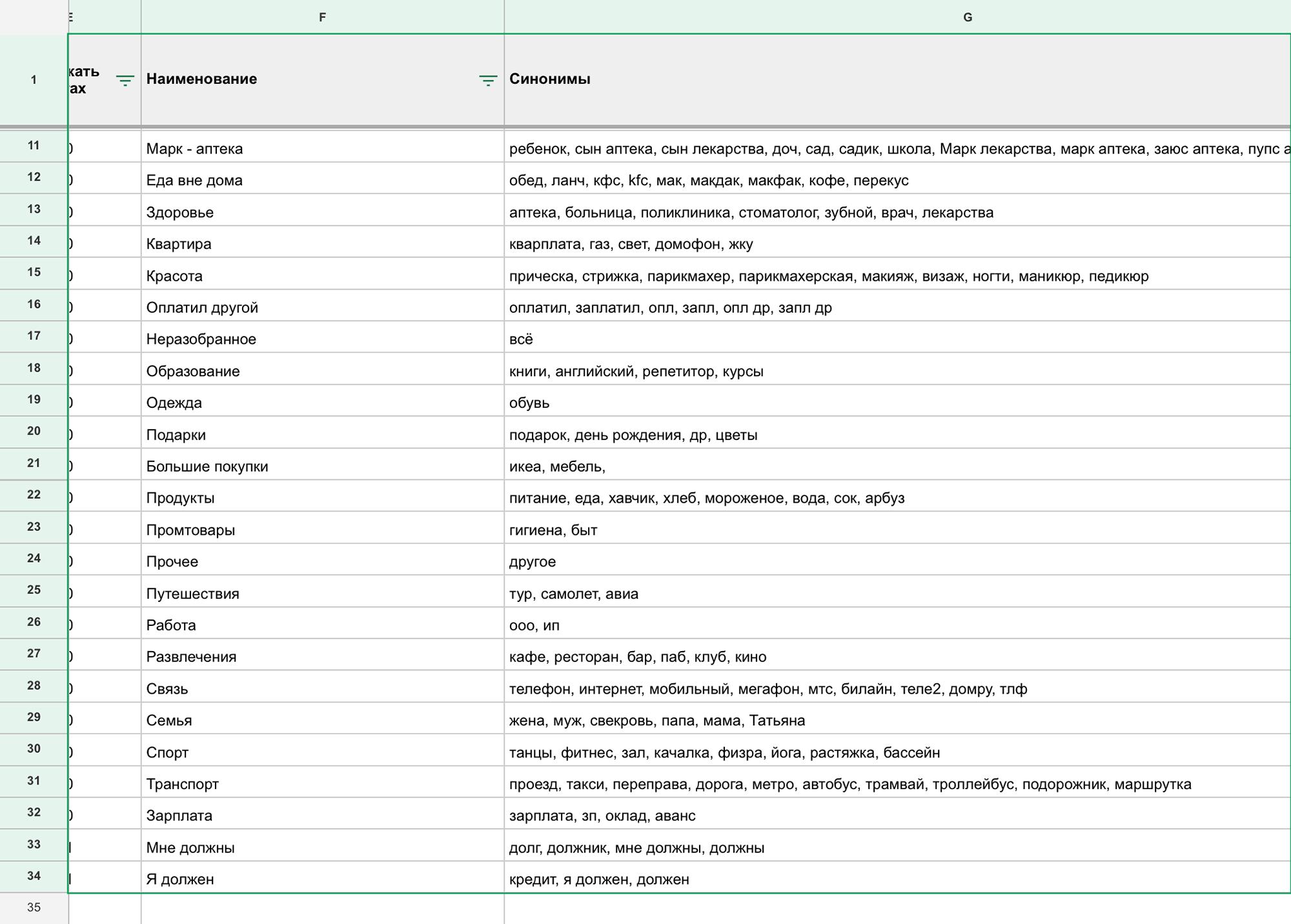 Это список категорий в таблице. Слева — основное название, справа — синонимы. Чтобы писать быстро, вместо «продукты» я пишу «еда», бот сам понимает, о чем речь, и заносит расход в колонку с продуктами