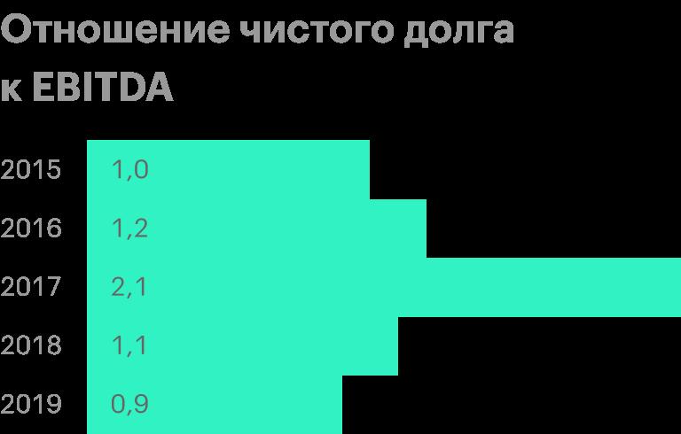 Источник: финансовые результаты из базы финансовых показателей компании за 2019 год