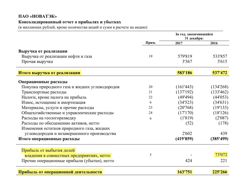 Страница 10 финансового отчета «Новатэка» по итогам 2017 года