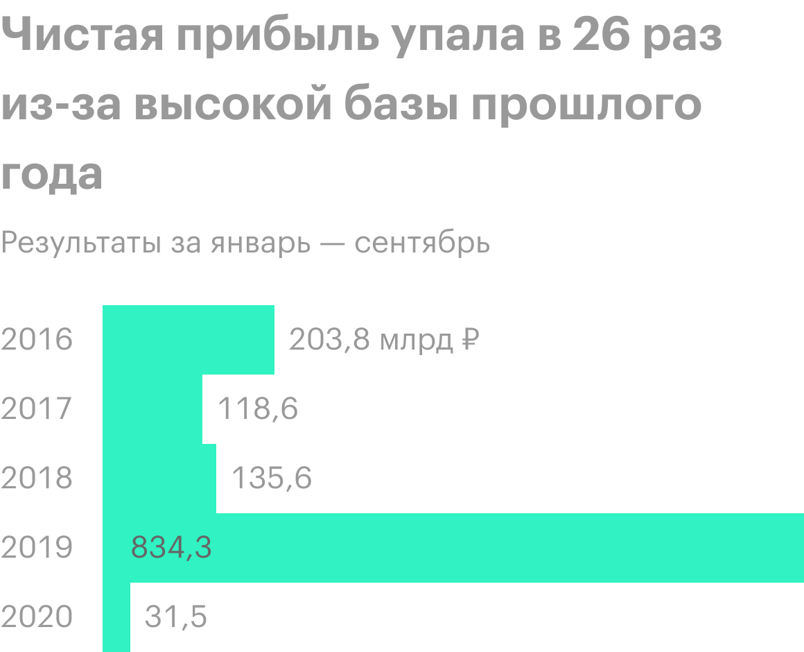 Источник: финансовая отчетность «Новатэка»