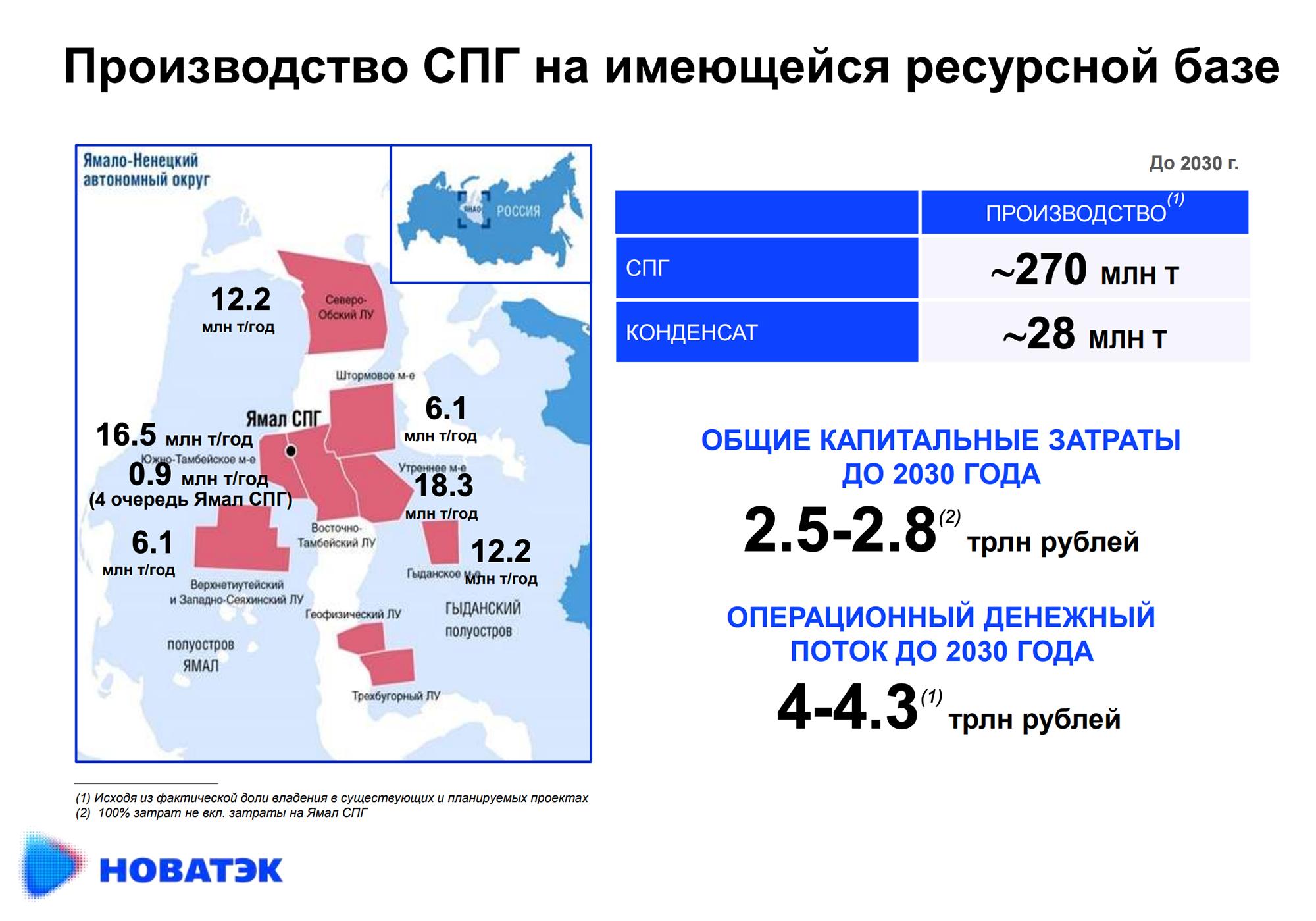 Прогнозы производства СПГ до 2030года. Источник: презентация компании