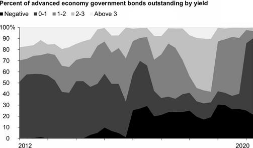 Доходность долговых обязательств развитых государств: в июне 2020 года у 90% бумаг доходность ниже 1% годовых. Источник: TheWall Street Journal