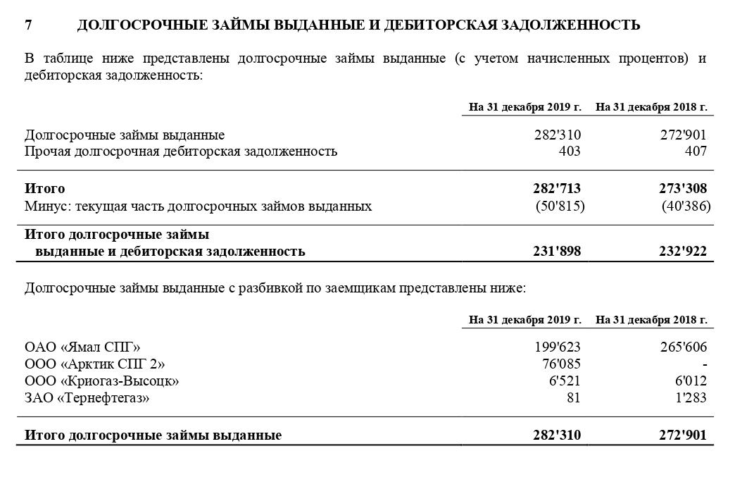 Примечание 7 к отчетности за 2019 год