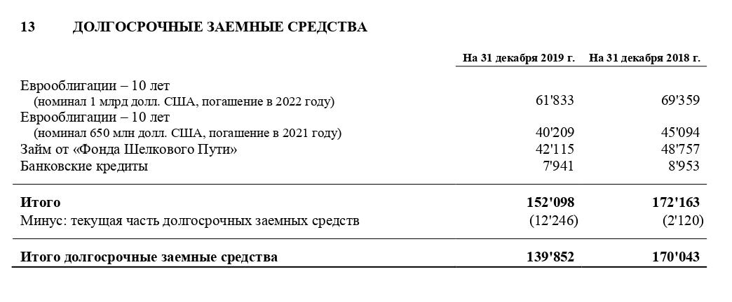 Примечание 13 к отчетности за 2019 год