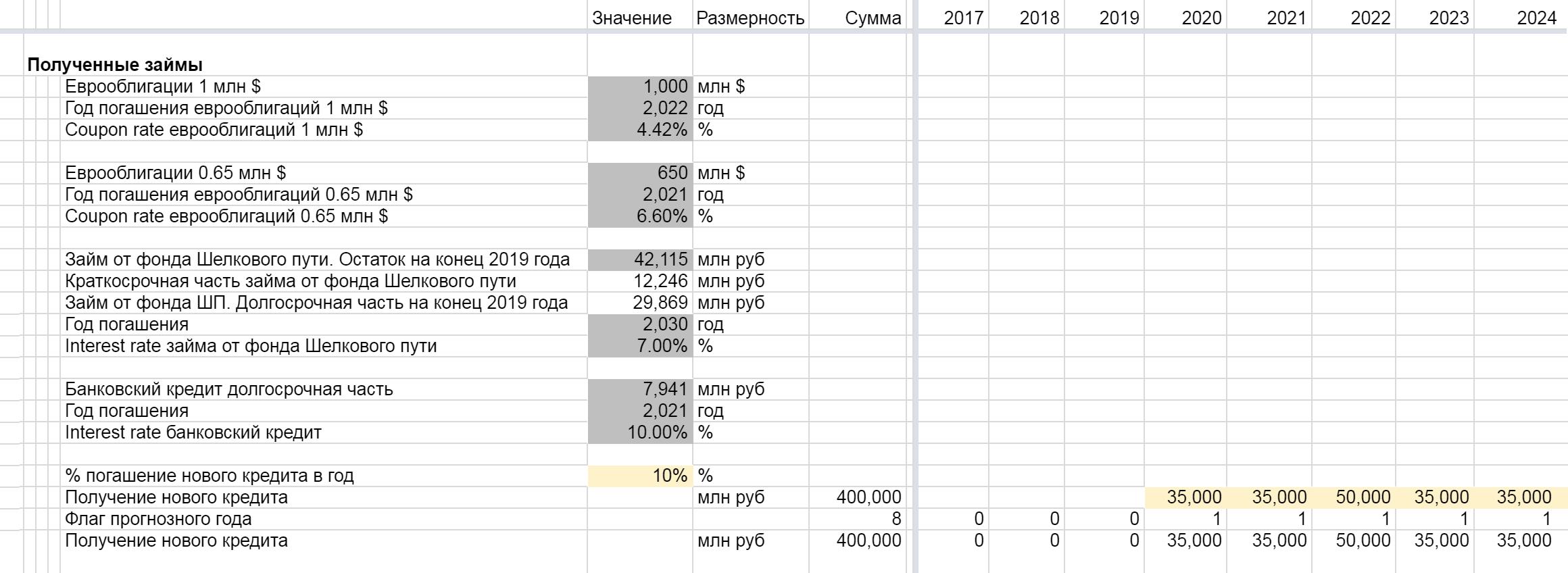 Часть таблицы с полученными займами